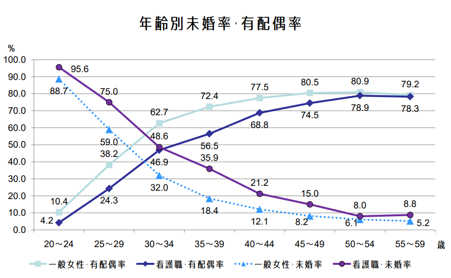有配偶率・未婚率のデータ